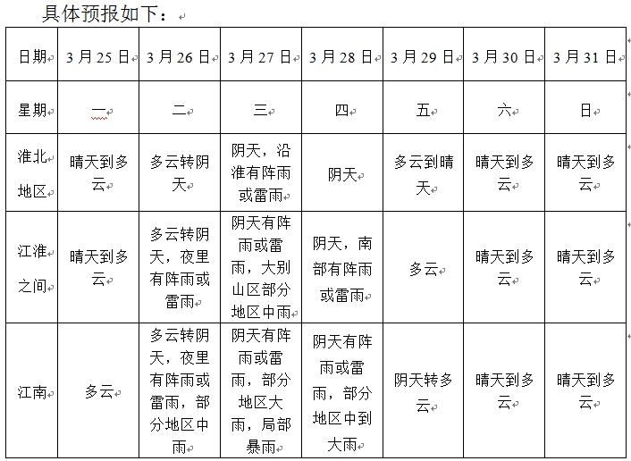 安徽省一周天气预报(2019年3月25日