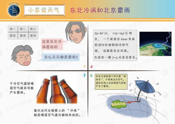 东北冷涡和北京雷雨