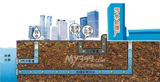 生态环保的排水系统 黑龙江—哈尔滨