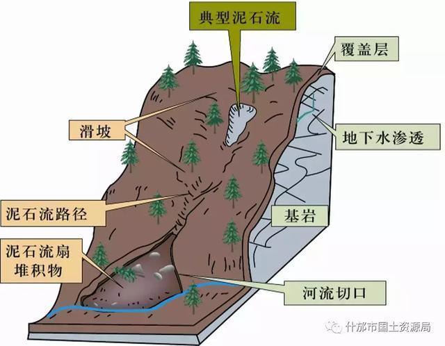 不稳定斜坡:是指经过对斜坡形态及地质结构分析评价划为稳定性等级