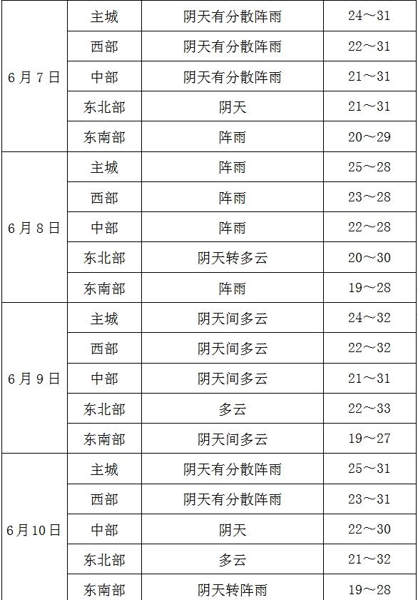 2019年高考气象服务专刊(五)