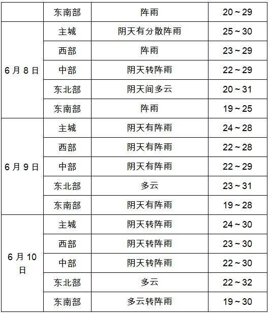 2019年高考气象服务专刊(六)