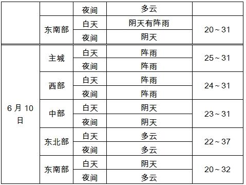 2019年高考气象服务专刊(九)