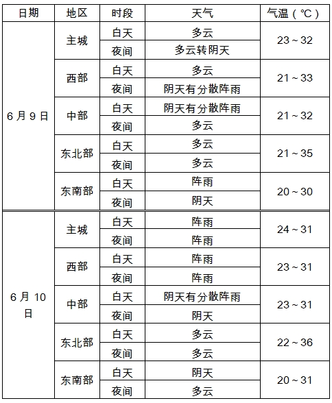 2019年高考气象服务专刊(十)