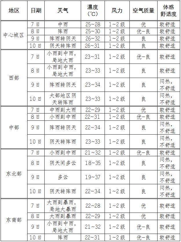 2020年高考气象服务专刊(七)
