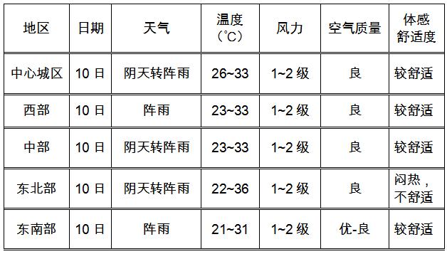 2020年高考气象服务专刊(十)