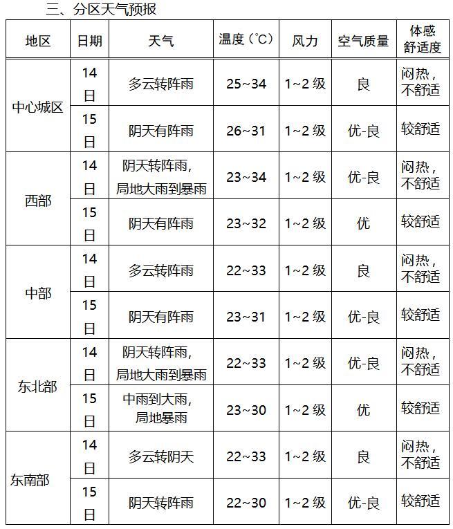 2020年中考气象服务专刊(九)