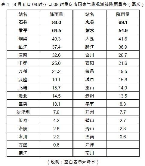 今起三天各地多陰雨天氣 全市最高氣溫難超36℃