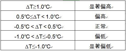 评价气温.png