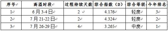 2019年7月重庆市气候影响评价