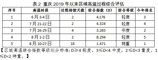 2019年8月象影响分析评估报告