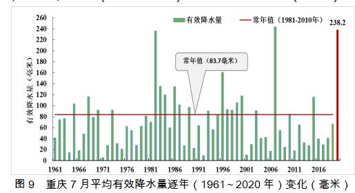 2020年7月重庆市气候影响评价