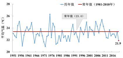 2020年9月重庆市气候影响评价