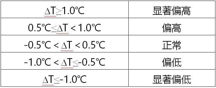 2021年1月重庆市气候影响评价