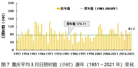 2021年3月重庆市气候影响评价