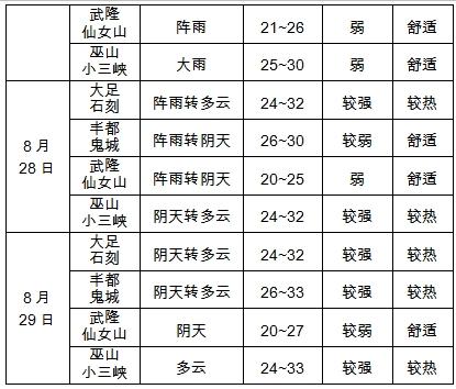 2019年8月20日智博会期间天气预报
