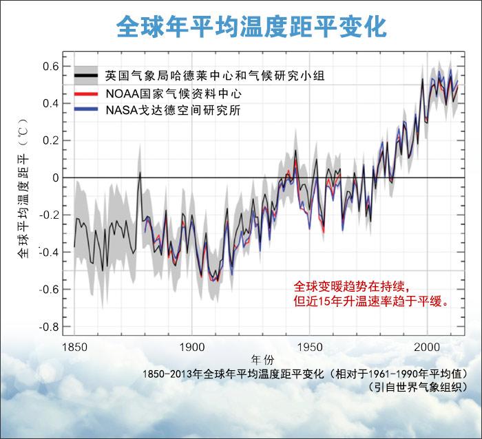 2013年大数据:追踪气候变化