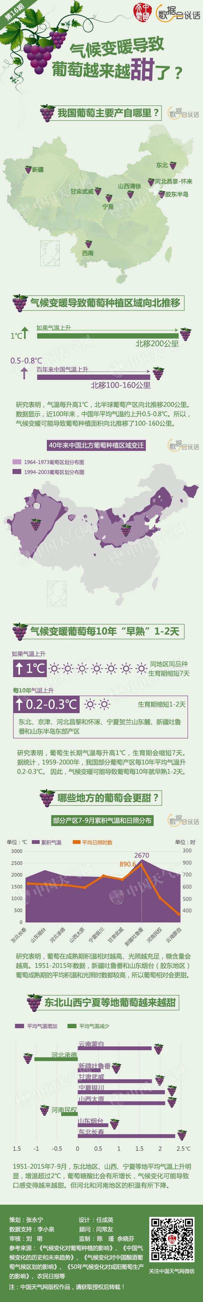 气候变化导致葡萄越来越甜了?