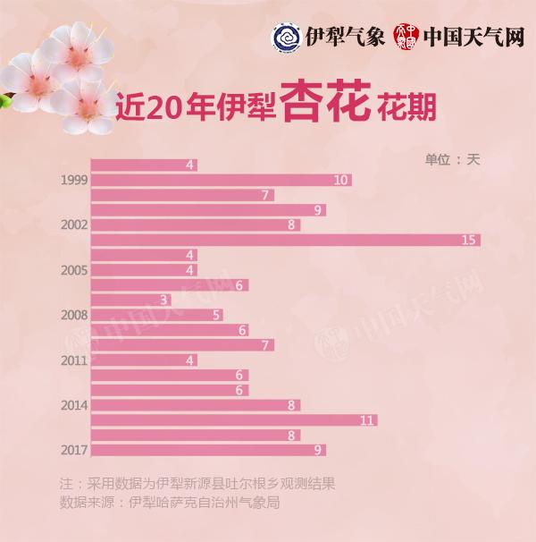 杏花20年-花期长度变化趋势-600.jpg