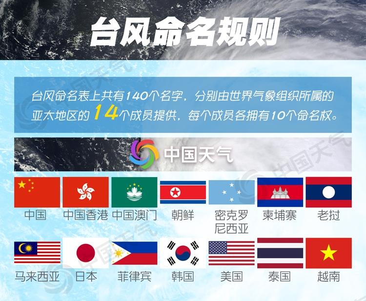 台风命名规则.jpg