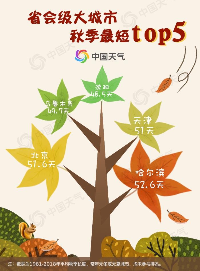 省会级大城市秋季最短top5.jpg