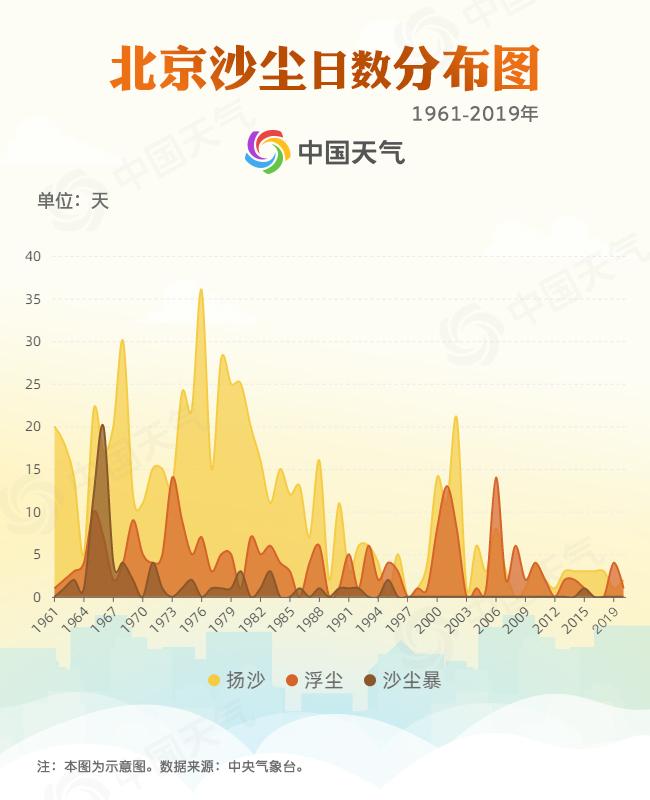 沙尘天气数据图1.jpg