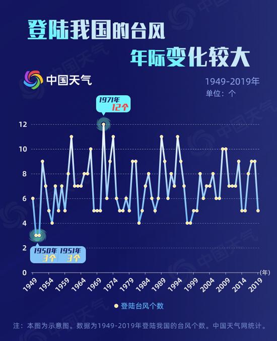 臺風登陸年份分布2.png