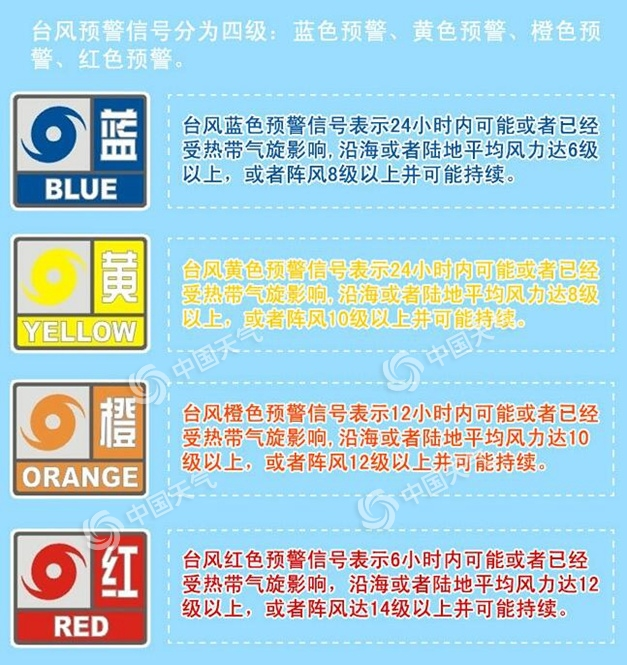 臺風防御指南
