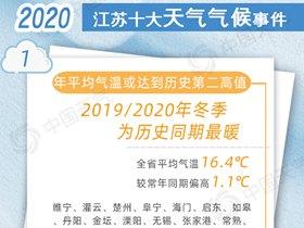 官宣!2020年江苏十大天气气候事件