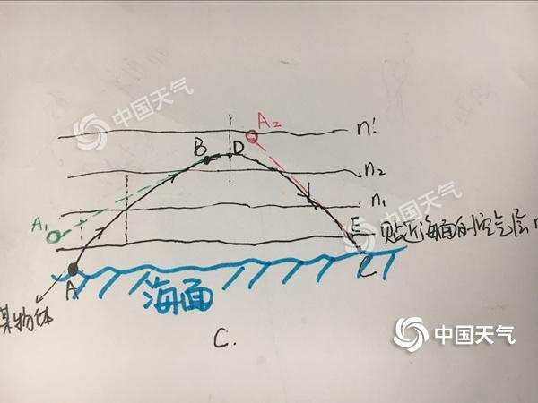 折射示意圖3.jpg