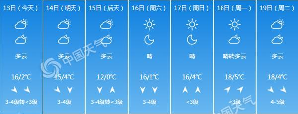 北京7天预报.png