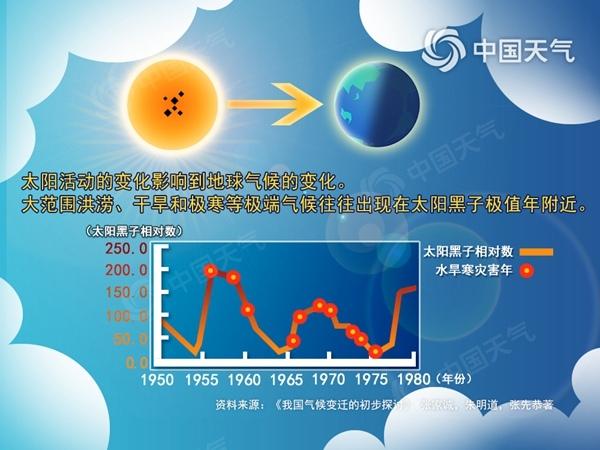 323特别策划:太阳如何影响地球的阴晴冷暖?