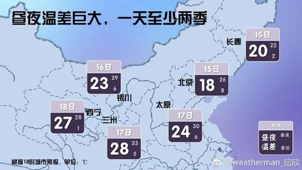 北方人注意!这些地方昼夜温差超20℃