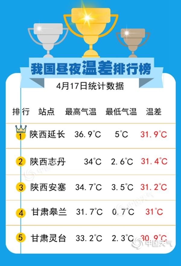 我国昼夜温差排行榜出炉!你家一日几季?