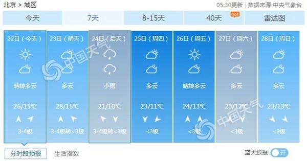 北京今日最高气温26℃ 周三再现降雨降温
