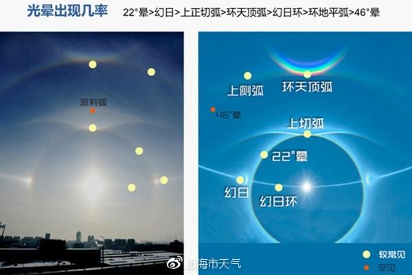 """哈尔滨现日晕""""套餐""""  神奇景象究竟是如何形成?"""