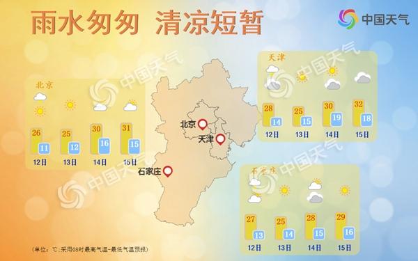 华北黄淮本周再上30℃ 南方降水明起增多