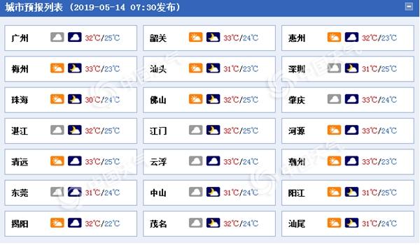 广东今起三天炎热是主角 局部地区仍有雷雨侵扰
