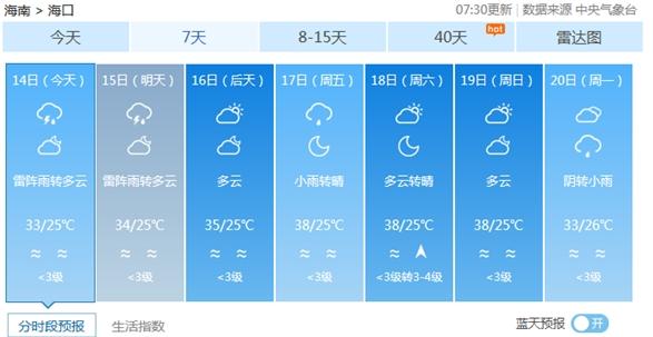 """海南高温实力返场 17-19日海口将迎38℃""""桑拿天"""""""