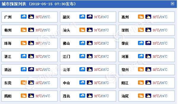 广东今日气温仍偏高 偶有分散性雷雨来叨扰