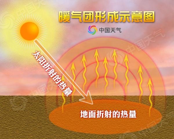 热热热!华北黄淮气温创新高 周五北京气温33℃
