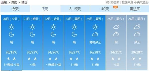 继续大风吹!山东今天阵风7-8级,本周三炎热升级30℃+