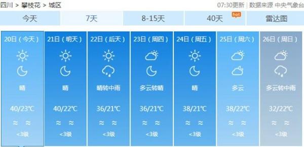 """四川成都等地将唱""""晴歌""""攀枝花冲击40℃高温连连"""