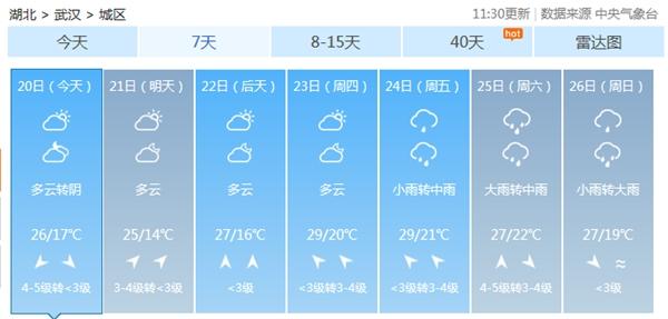 放晴!未来三天湖北阳光在线,后天最高气温有望突破30℃