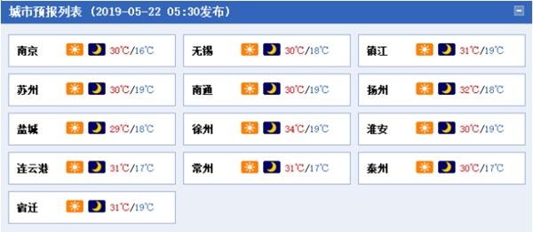 连日晴!气温升!24日江苏最高温可达35℃!