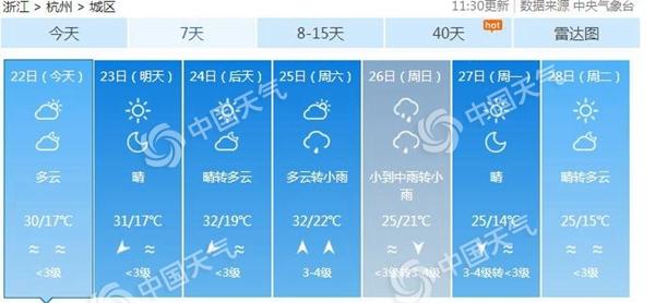 杭州今入夏  浙江未来三天晴天当道最高温冲击30℃