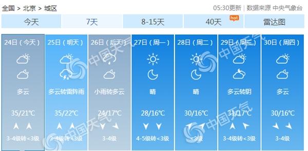 """北京今日依然""""热情""""不减"""