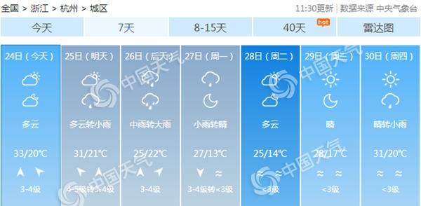 浙江今天热度不减 周末降雨降温杭州等地有中到大雨