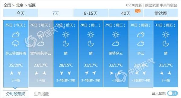 35℃!北京高温黄色预警中