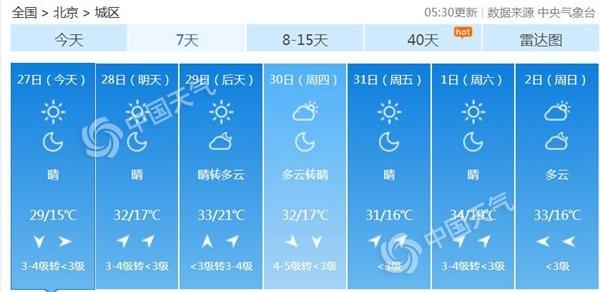 北京仍有7级左右大风